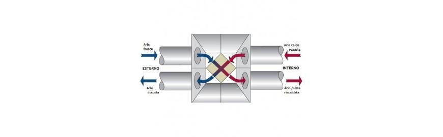 Scambiatori d'aria monoblocco con recupero di calore